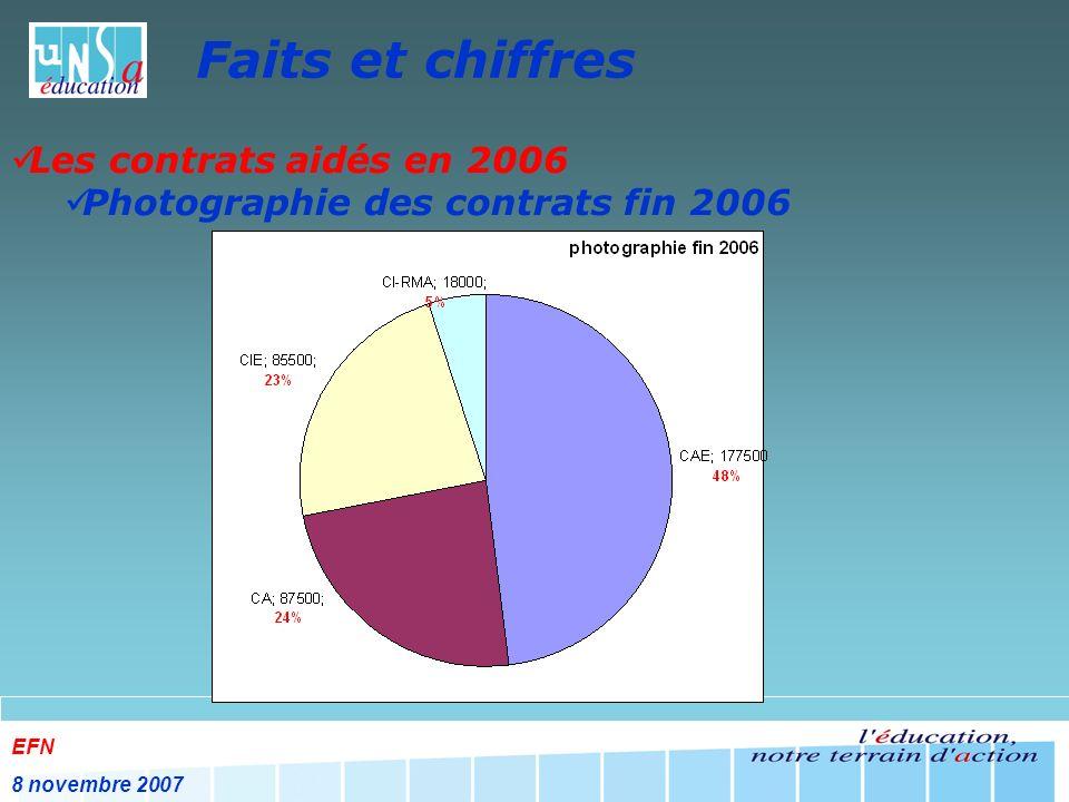 EFN 8 novembre 2007 Faits et chiffres Les contrats aidés en 2006 Photographie des contrats fin 2006