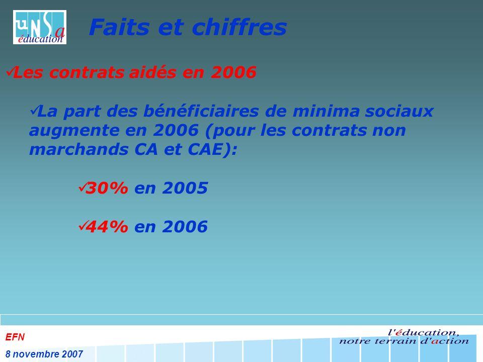 EFN 8 novembre 2007 Faits et chiffres Les contrats aidés en 2006 La part des bénéficiaires de minima sociaux augmente en 2006 (pour les contrats non marchands CA et CAE): 30% en 2005 44% en 2006