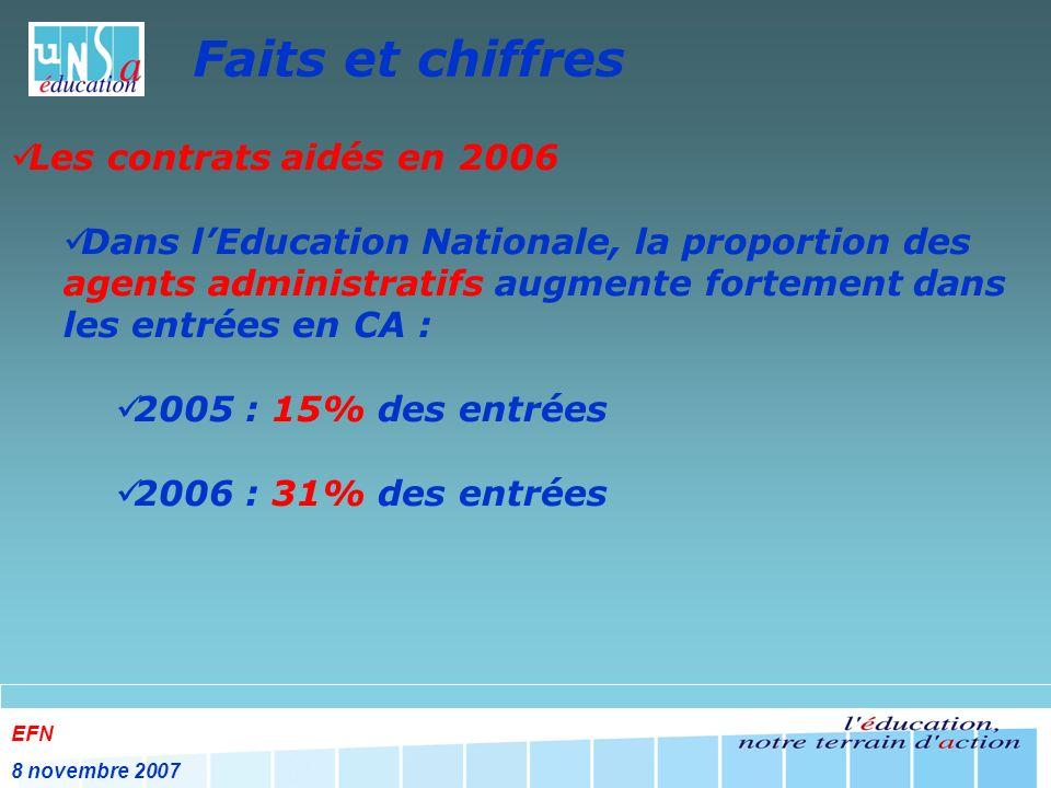 EFN 8 novembre 2007 Faits et chiffres Les contrats aidés en 2006 Dans lEducation Nationale, la proportion des agents administratifs augmente fortement dans les entrées en CA : 2005 : 15% des entrées 2006 : 31% des entrées