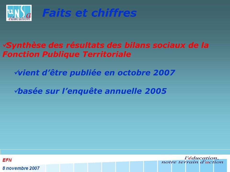 EFN 8 novembre 2007 Faits et chiffres Synthèse des résultats des bilans sociaux de la Fonction Publique Territoriale vient dêtre publiée en octobre 2007 basée sur lenquête annuelle 2005