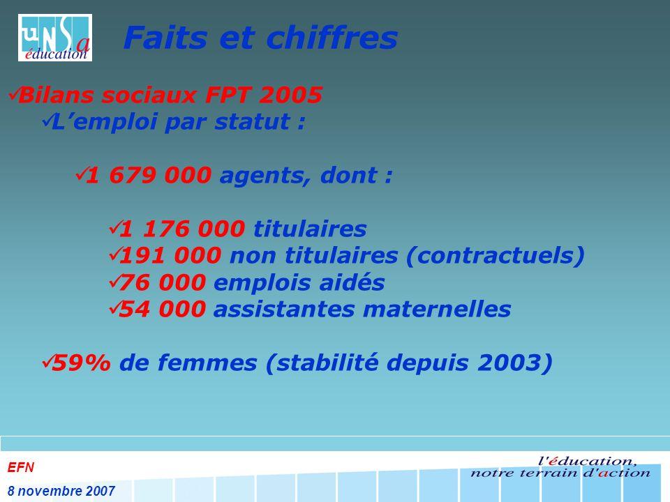 EFN 8 novembre 2007 Faits et chiffres Bilans sociaux FPT 2005 Lemploi par statut : 1 679 000 agents, dont : 1 176 000 titulaires 191 000 non titulaires (contractuels) 76 000 emplois aidés 54 000 assistantes maternelles 59% de femmes (stabilité depuis 2003)