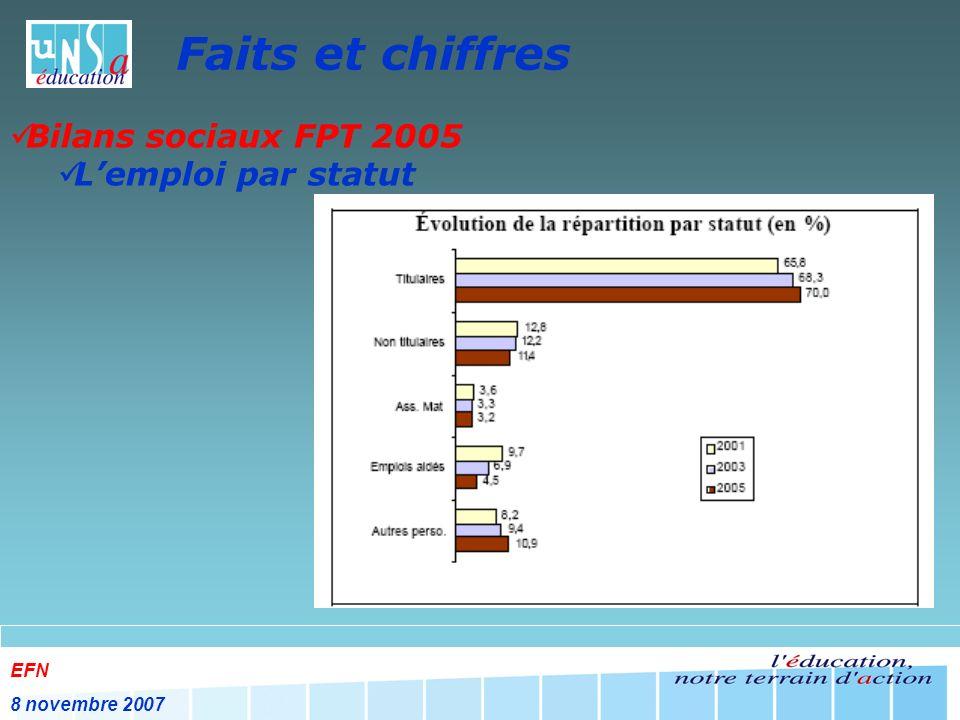 EFN 8 novembre 2007 Faits et chiffres Les contrats aidés en 2006 Plus de la moitié des recrutés en CA en 2006 par lEducation Nationale étaient allocataires de lASS (allocation de solidarité spécifique) 19% en 2005 26% en 2006