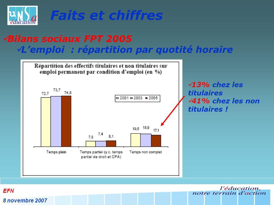 EFN 8 novembre 2007 Faits et chiffres Bilans sociaux FPT 2005 Lemploi : répartition par quotité horaire 13% chez les titulaires 41% chez les non titulaires !
