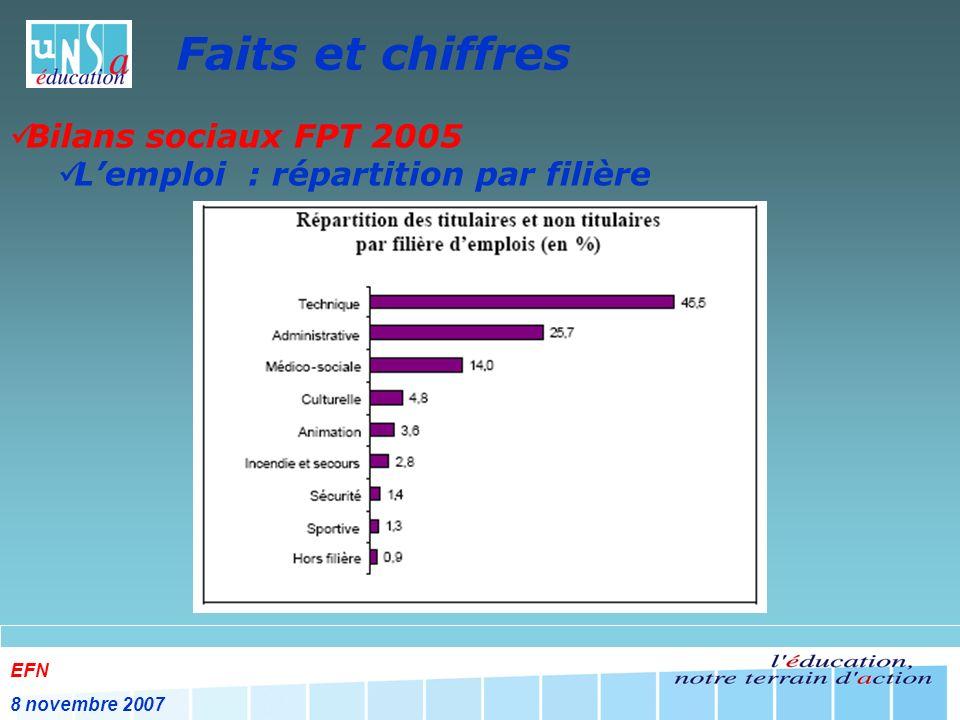 EFN 8 novembre 2007 Faits et chiffres Bilans sociaux FPT 2005 Lemploi : mouvements et recrutements