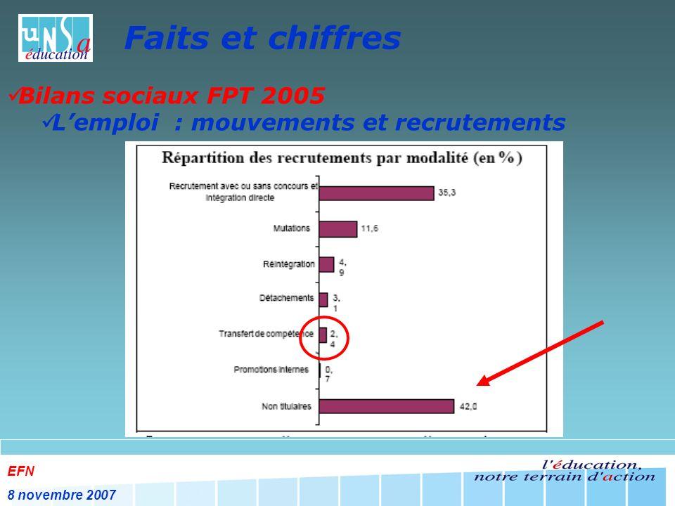 EFN 8 novembre 2007 Faits et chiffres Les contrats aidés en 2006 La durée moyenne prévue à lembauche diminue : 2005 : 9,6 mois en CAE et 15 mois en CA 2006 : 9,5 mois en CAE et 12 mois en CA