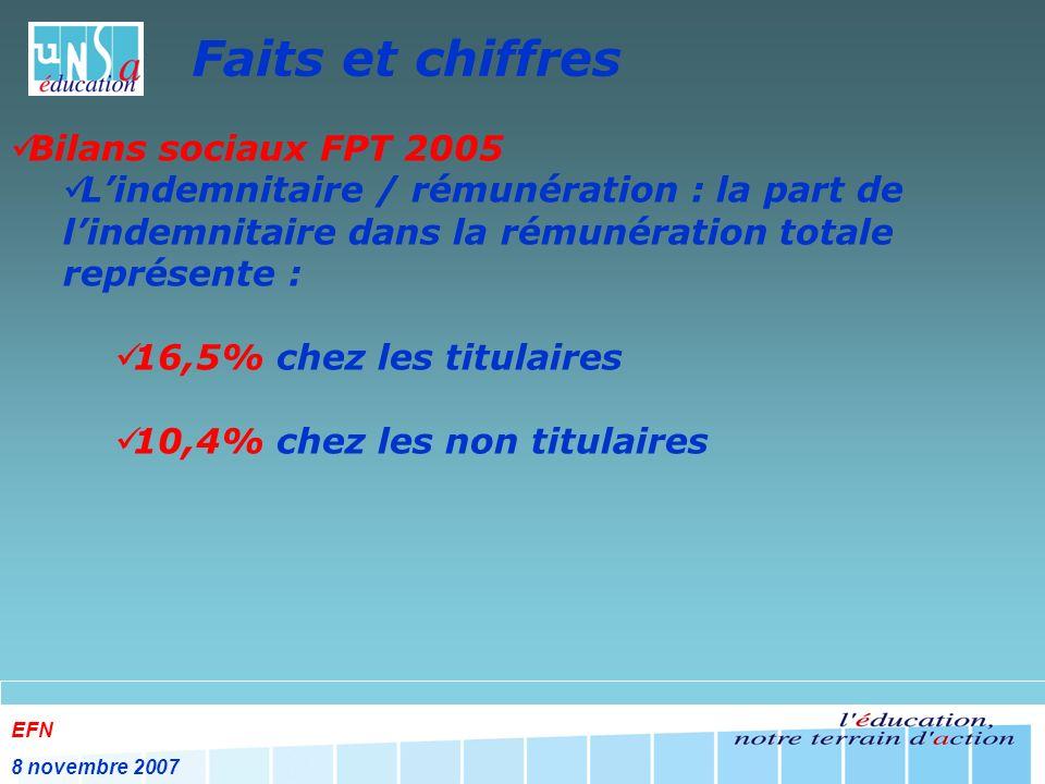 EFN 8 novembre 2007 Faits et chiffres Bilans sociaux FPT 2005 Lindemnitaire / rémunération : la part de lindemnitaire dans la rémunération totale représente : 16,5% chez les titulaires 10,4% chez les non titulaires