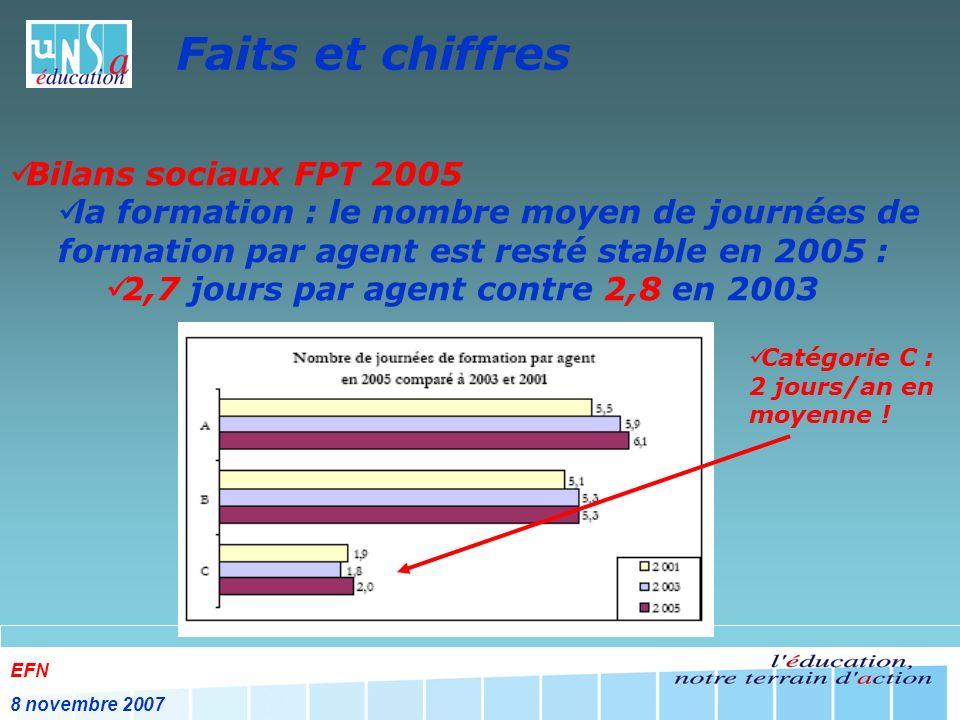 EFN 8 novembre 2007 Faits et chiffres Bilans sociaux FPT 2005 la formation : le nombre moyen de journées de formation par agent est resté stable en 2005 : 2,7 jours par agent contre 2,8 en 2003 Catégorie C : 2 jours/an en moyenne !