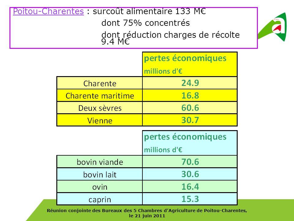 Réunion conjointe des Bureaux des 5 Chambres dAgriculture de Poitou-Charentes, le 21 juin 2011 Poitou-Charentes : surcoût alimentaire 133 M dont 75% c