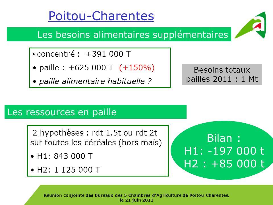 Réunion conjointe des Bureaux des 5 Chambres dAgriculture de Poitou-Charentes, le 21 juin 2011 Les besoins alimentaires supplémentaires concentré : +3