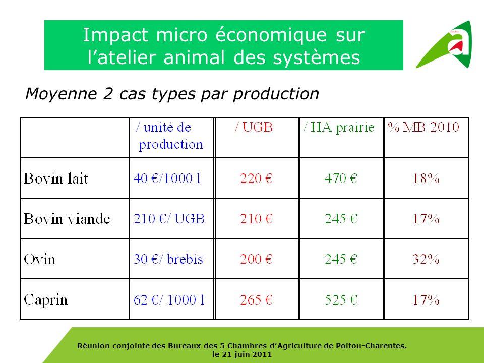 Réunion conjointe des Bureaux des 5 Chambres dAgriculture de Poitou-Charentes, le 21 juin 2011 Impact micro économique sur latelier animal des système