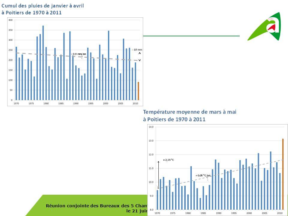 Réunion conjointe des Bureaux des 5 Chambres dAgriculture de Poitou-Charentes, le 21 juin 2011 Poitou-Charentes : surcoût alimentaire 133 M dont 75% concentrés dont réduction charges de récolte 9.4 M