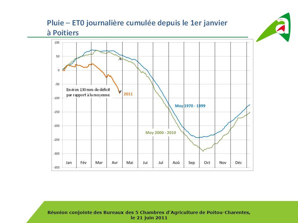 Réunion conjointe des Bureaux des 5 Chambres dAgriculture de Poitou-Charentes, le 21 juin 2011 Les besoins alimentaires supplémentaires concentré : +391 000 T paille : +625 000 T (+150%) paille alimentaire habituelle .