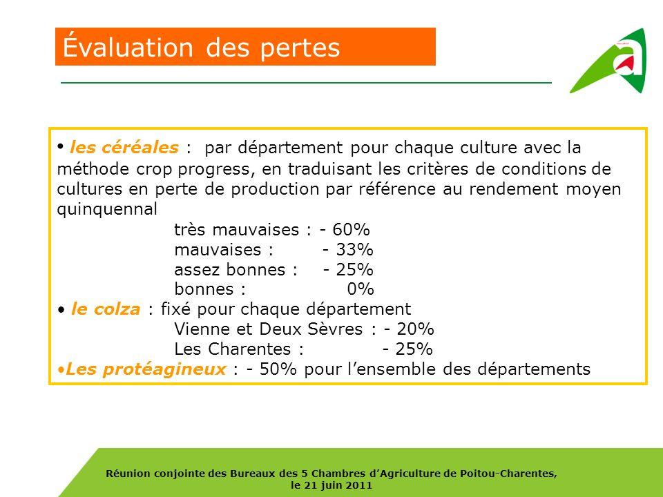 Réunion conjointe des Bureaux des 5 Chambres dAgriculture de Poitou-Charentes, le 21 juin 2011 Impact économique sur les départements de Poitou-Charentes Prix à la récolte : cotation la Dépêche sur les 2 derniers mois diminuée de10/t pour intégrer une baisse de qualité Orge : 160 Blé tendre : 180 Blé dur : 240 Autres céréales : 160 Colza : 430 Protéagineux : 210