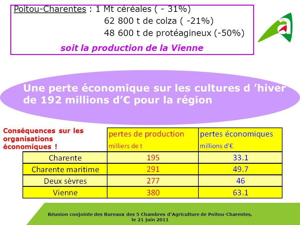 Réunion conjointe des Bureaux des 5 Chambres dAgriculture de Poitou-Charentes, le 21 juin 2011 Poitou-Charentes : 1 Mt céréales ( - 31%) 62 800 t de colza ( -21%) 48 600 t de protéagineux (-50%) soit la production de la Vienne Une perte économique sur les cultures d hiver de 192 millions d pour la région Conséquences sur les organisations économiques !