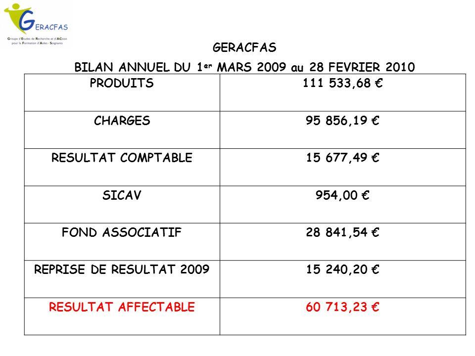 GERACFAS BILAN ANNUEL DU 1 er MARS 2009 au 28 FEVRIER 2010 PRODUITS111 533,68 CHARGES95 856,19 RESULTAT COMPTABLE15 677,49 SICAV954,00 FOND ASSOCIATIF