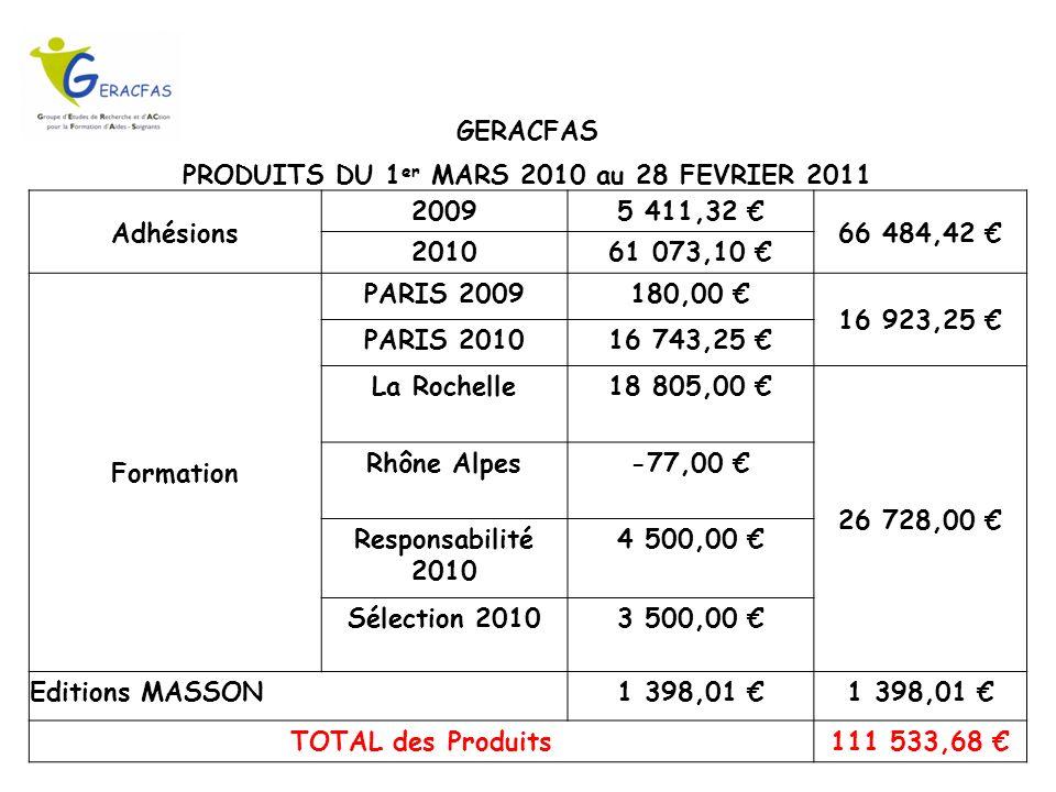 GERACFAS PRODUITS DU 1 er MARS 2010 au 28 FEVRIER 2011 Adhésions 20095 411,32 66 484,42 201061 073,10 Formation PARIS 2009180,00 16 923,25 PARIS 20101