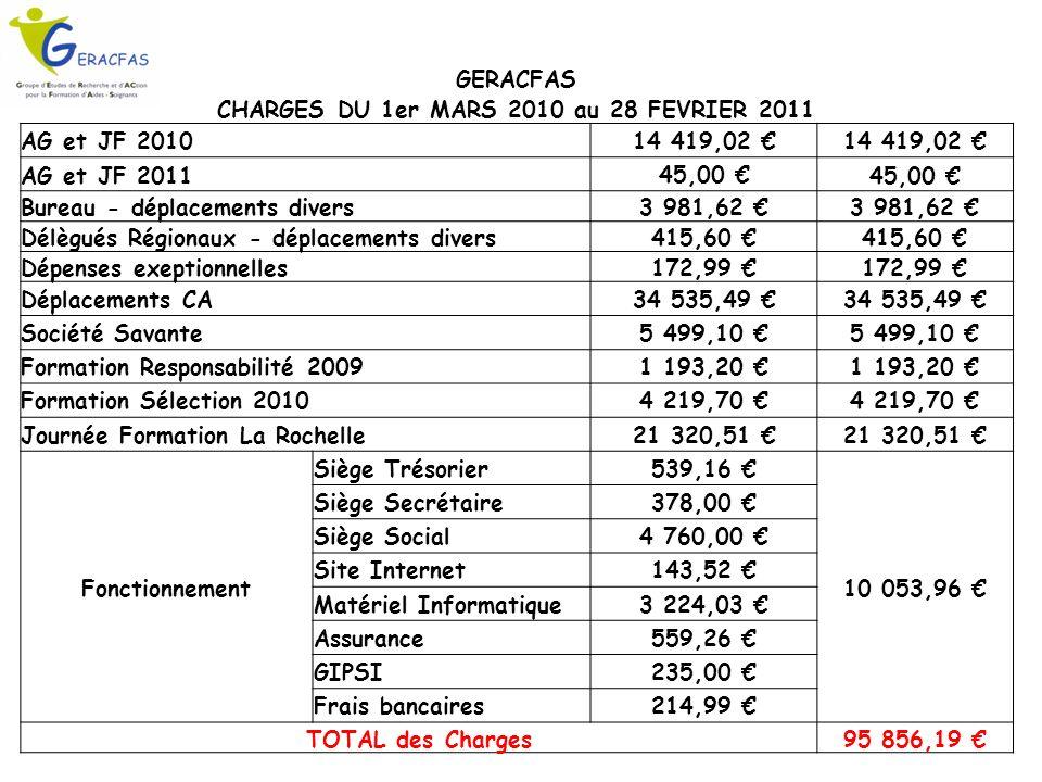 GERACFAS CHARGES DU 1er MARS 2010 au 28 FEVRIER 2011 AG et JF 2010 14 419,02 AG et JF 2011 45,00 Bureau - déplacements divers3 981,62 Délègués Régionaux - déplacements divers415,60 Dépenses exeptionnelles 172,99 Déplacements CA34 535,49 Société Savante5 499,10 Formation Responsabilité 20091 193,20 Formation Sélection 20104 219,70 Journée Formation La Rochelle21 320,51 Fonctionnement Siège Trésorier539,16 10 053,96 Siège Secrétaire378,00 Siège Social4 760,00 Site Internet143,52 Matériel Informatique3 224,03 Assurance559,26 GIPSI235,00 Frais bancaires214,99 TOTAL des Charges95 856,19