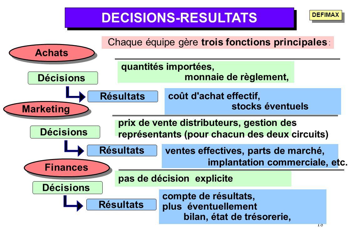 18 DECISIONS-RESULTATS Chaque équipe gère trois fonctions principales : Marketing Décisions Résultats Achats Finances Décisions Résultats prix de vent