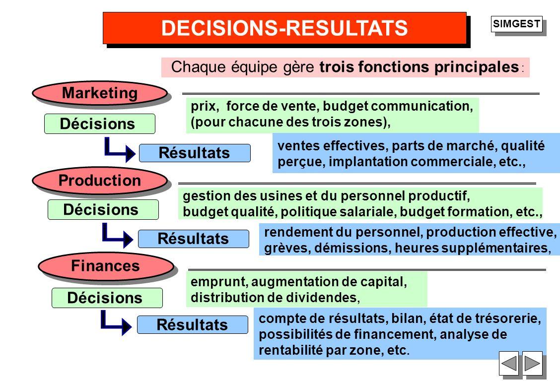 37 DECISIONS-RESULTATS Chaque équipe gère trois fonctions principales : Marketing prix, force de vente, budget communication, (pour chacune des trois