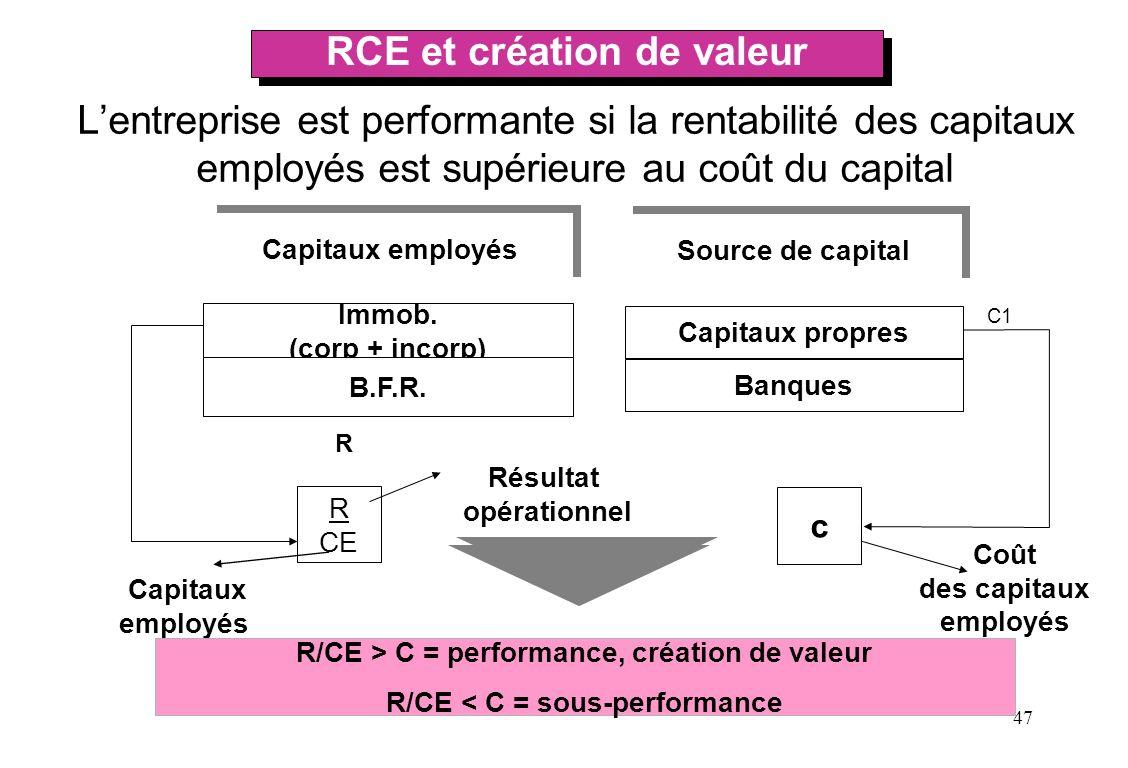 47 R CE Lentreprise est performante si la rentabilité des capitaux employés est supérieure au coût du capital Immob. (corp + incorp) B.F.R. R Source d