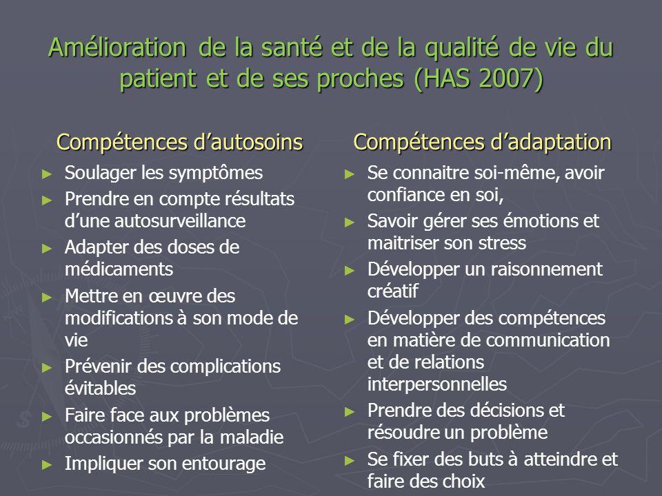 Amélioration de la santé et de la qualité de vie du patient et de ses proches (HAS 2007) Compétences dautosoins Soulager les symptômes Prendre en comp