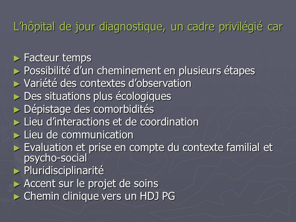 Lhôpital de jour diagnostique, un cadre privilégié car Facteur temps Facteur temps Possibilité dun cheminement en plusieurs étapes Possibilité dun che