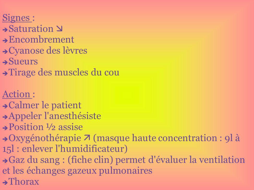 Signes : Saturation Encombrement Cyanose des lèvres Sueurs Tirage des muscles du cou Action : Calmer le patient Appeler l'anesthésiste Position ½ assi