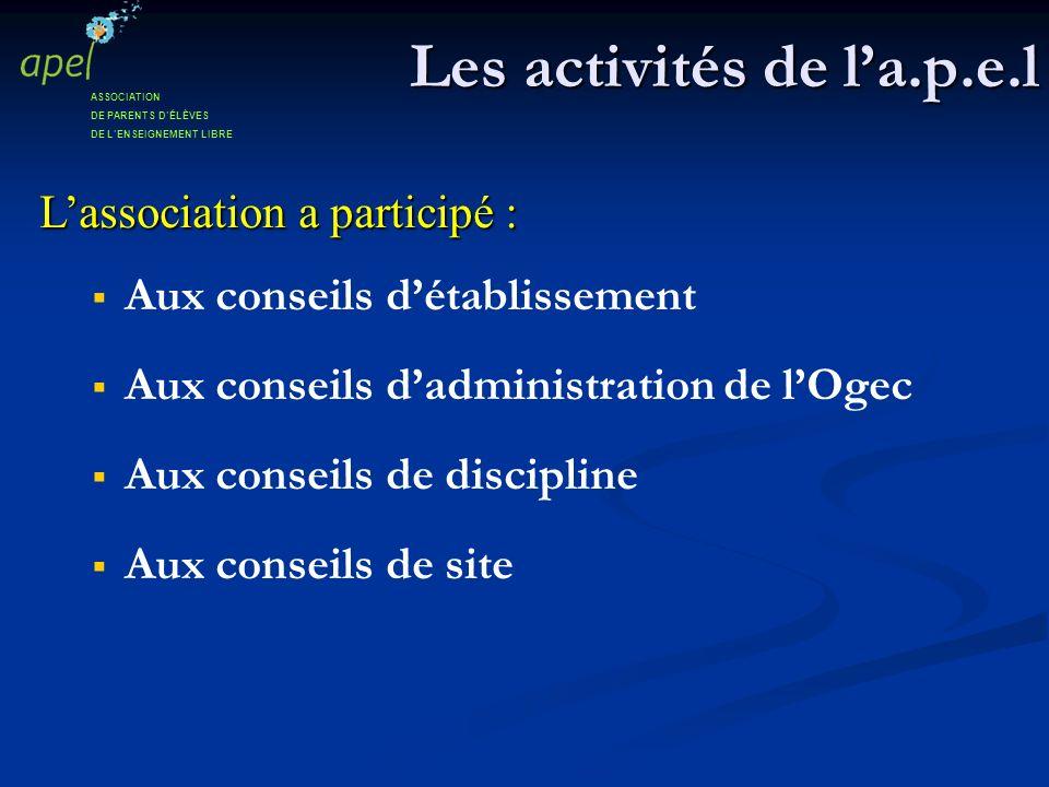 Les activités de la.p.e.l Lassociation a participé : Aux conseils détablissement Aux conseils dadministration de lOgec Aux conseils de discipline Aux