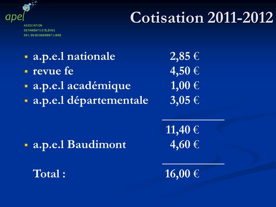 Cotisation 2011-2012 a.p.e.l nationale2,85 revue fe4,50 a.p.e.l académique 1,00 a.p.e.l départementale3,05 __________ 11,40 a.p.e.l Baudimont4,60 ____