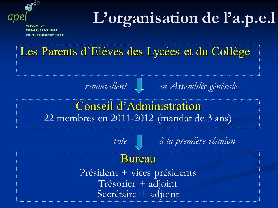 Lorganisation de la.p.e.l Les Parents dElèves des Lycées et du Collège Les Parents dElèves des Lycées et du Collège ASSOCIATION DE PARENTS DÉLÈVES DE