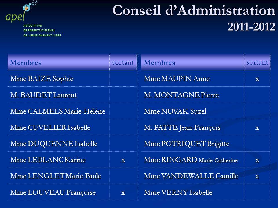 Conseil dAdministration 2011-2012 ASSOCIATION DE PARENTS DÉLÈVES DE LENSEIGNEMENT LIBRE Membres sortant Mme BAIZE Sophie M. BAUDET Laurent Mme CALMELS