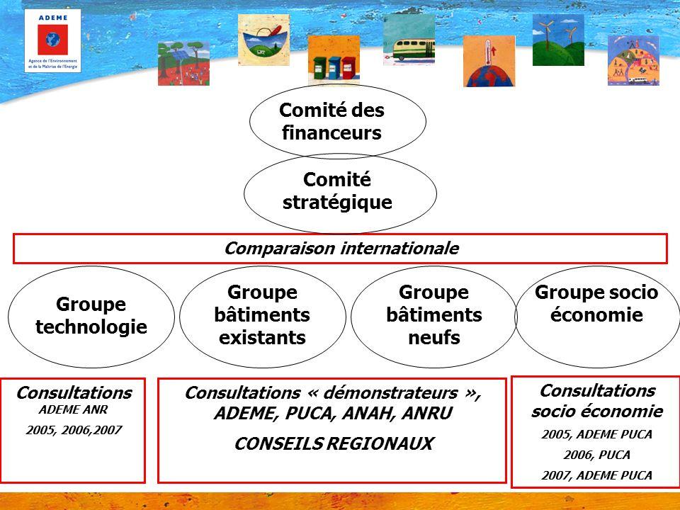 Groupe bâtiments existants Comparaison internationale Consultations ADEME ANR 2005, 2006,2007 Consultations « démonstrateurs », ADEME, PUCA, ANAH, ANR