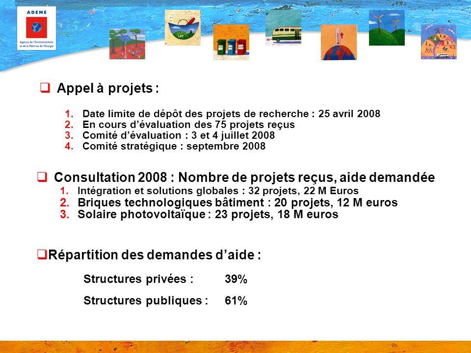 Appel à projets : 1.Date limite de dépôt des projets de recherche : 25 avril 2008 2.En cours dévaluation des 75 projets reçus 3.Comité dévaluation : 3