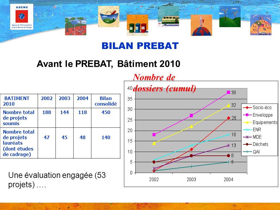 BILAN PREBAT BATIMENT 2010 200220032004Bilan consolidé Nombre total de projets soumis 188144118450 Nombre total de projets lauréats (dont études de ca