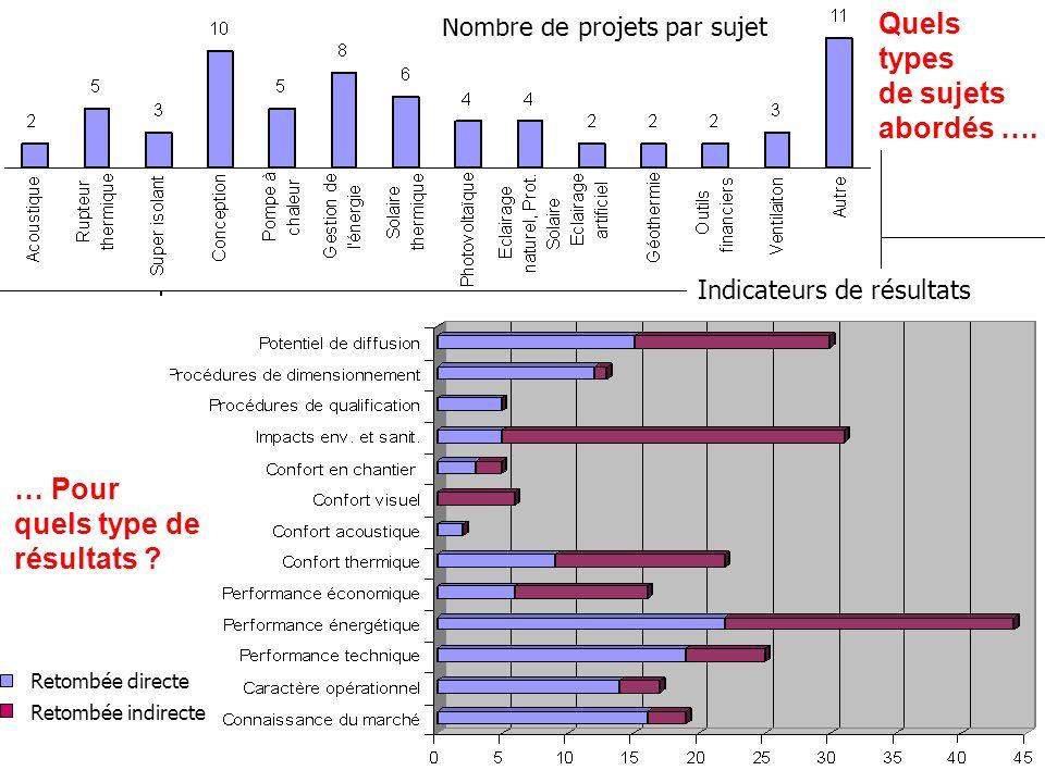 Quels types de sujets abordés …. Nombre de projets par sujet Indicateurs de résultats Retombée directe Retombée indirecte … Pour quels type de résulta