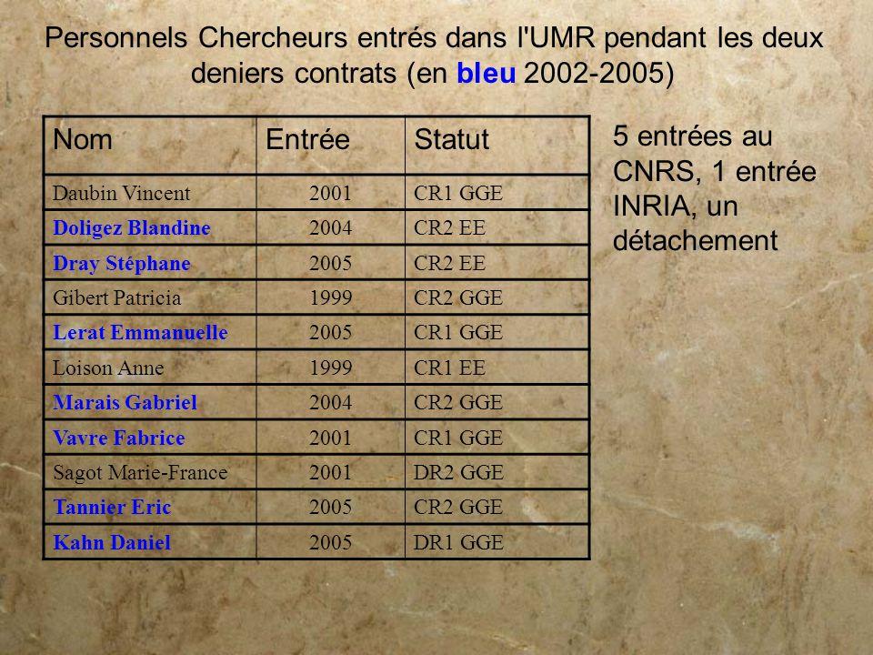 Personnels Chercheurs entrés dans l'UMR pendant les deux deniers contrats (en bleu 2002-2005) NomEntréeStatut Daubin Vincent2001CR1 GGE Doligez Blandi