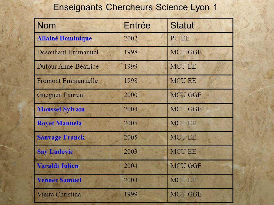 Enseignants Chercheurs Science Lyon 1 NomEntréeStatut Allainé Dominique2002PU EE Desouhant Emmanuel1998MCU GGE Dufour Anne-Béatrice1999MCU EE Fromont