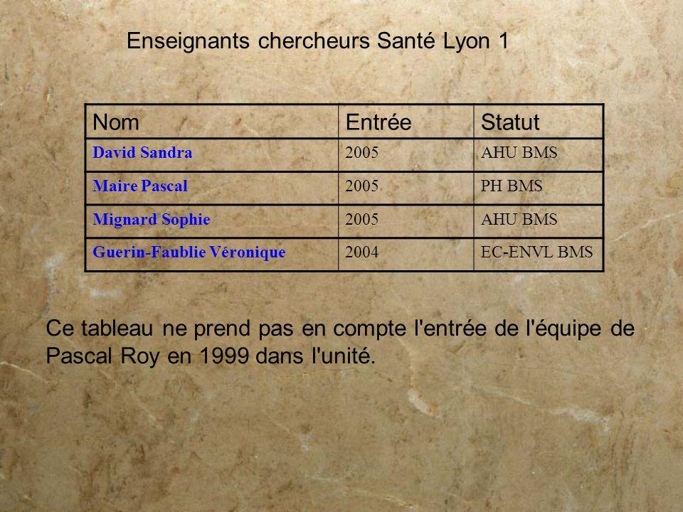 Enseignants chercheurs Santé Lyon 1 NomEntréeStatut David Sandra2005AHU BMS Maire Pascal2005PH BMS Mignard Sophie2005AHU BMS Guerin-Faublie Véronique2