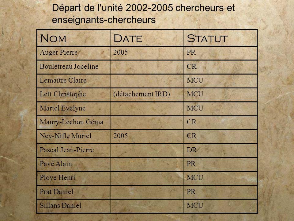 Départ de l'unité 2002-2005 chercheurs et enseignants-chercheurs NomDateStatut Auger Pierre2005PR Boulétreau JocelineCR Lemaître ClaireMCU Lett Christ