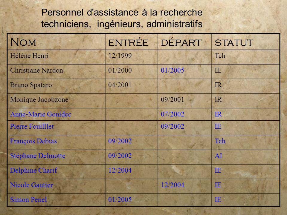 Personnel d'assistance à la recherche techniciens, ingénieurs, administratifs Nomentréedépartstatut Hélène Henri12/1999Tch Christiane Nardon01/200001/