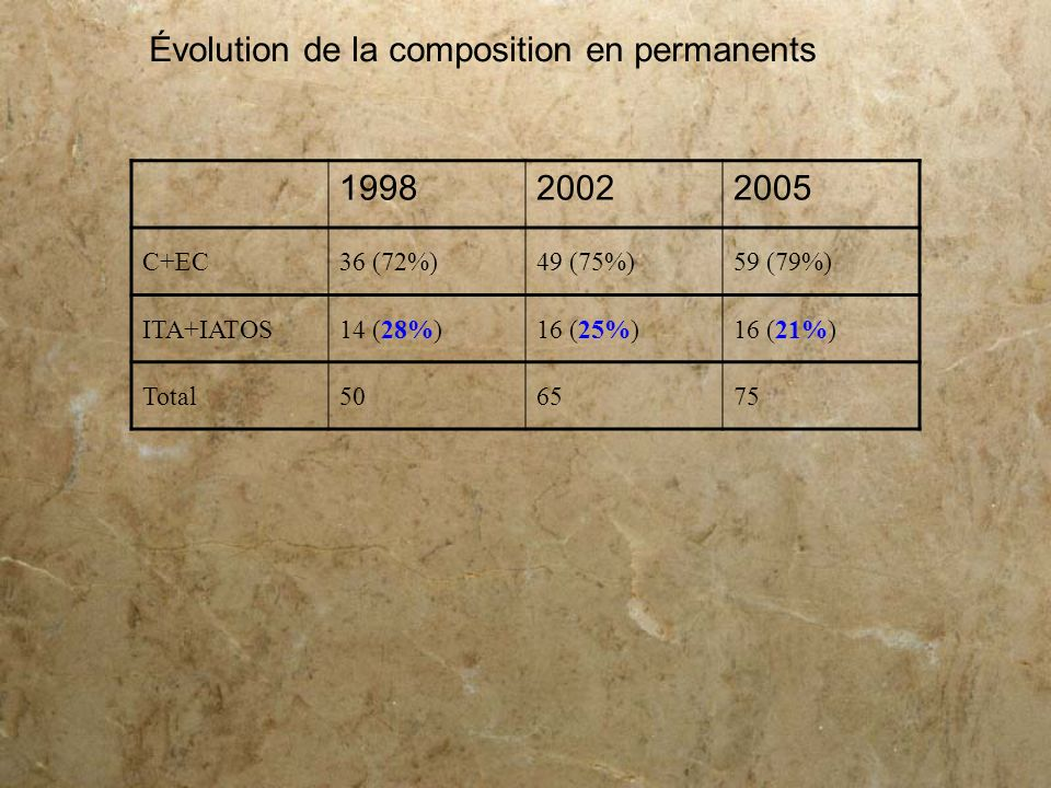 199820022005 C+EC36 (72%)49 (75%)59 (79%) ITA+IATOS14 (28%)16 (25%)16 (21%) Total506575 Évolution de la composition en permanents