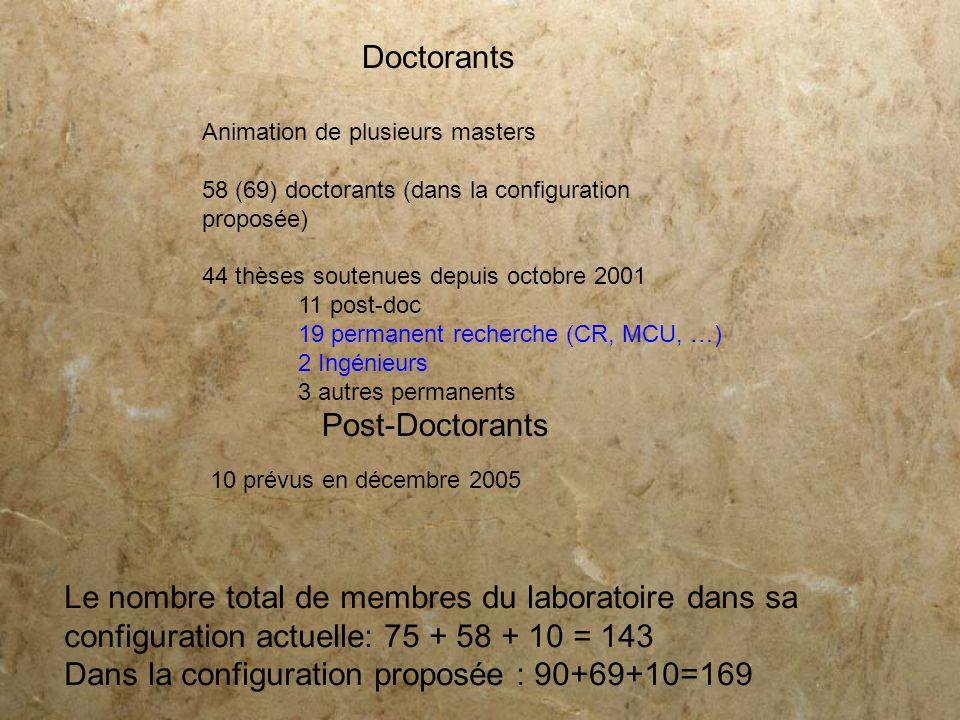 Doctorants Animation de plusieurs masters 58 (69) doctorants (dans la configuration proposée) 44 thèses soutenues depuis octobre 2001 11 post-doc 19 p