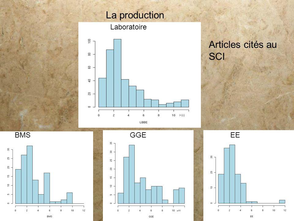 La production Articles cités au SCI Laboratoire BMSGGEEE