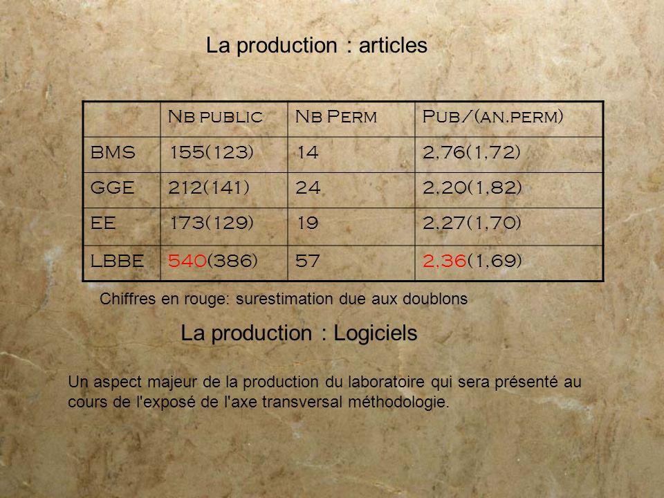 La production : Logiciels Un aspect majeur de la production du laboratoire qui sera présenté au cours de l'exposé de l'axe transversal méthodologie. L