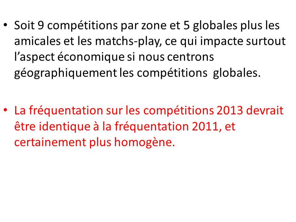 Soit 9 compétitions par zone et 5 globales plus les amicales et les matchs-play, ce qui impacte surtout laspect économique si nous centrons géographiquement les compétitions globales.
