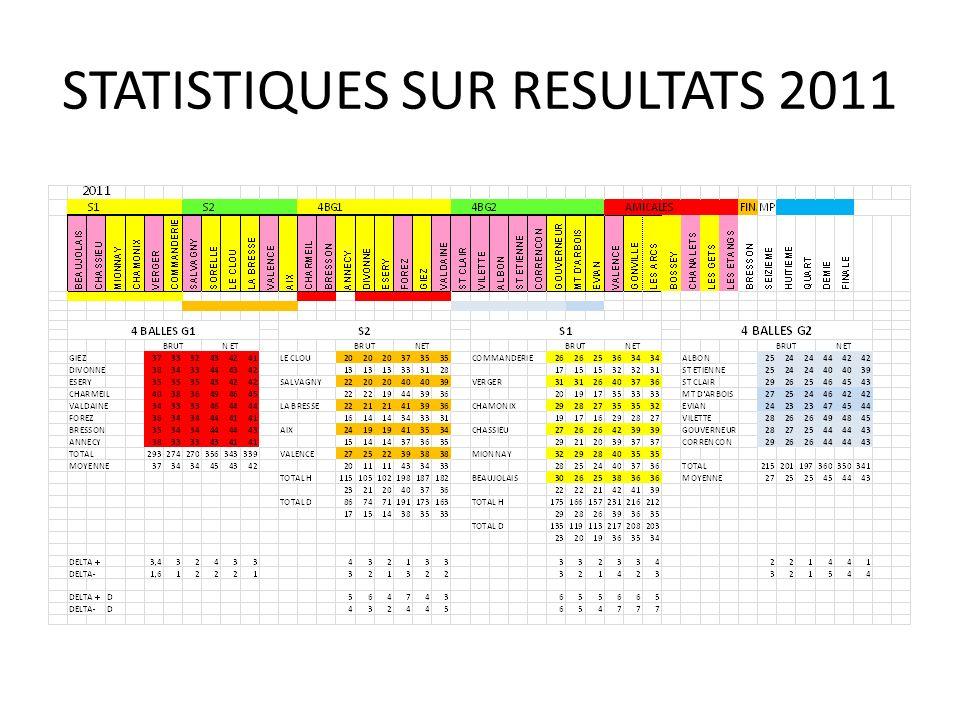 STATISTIQUES SUR RESULTATS 2011