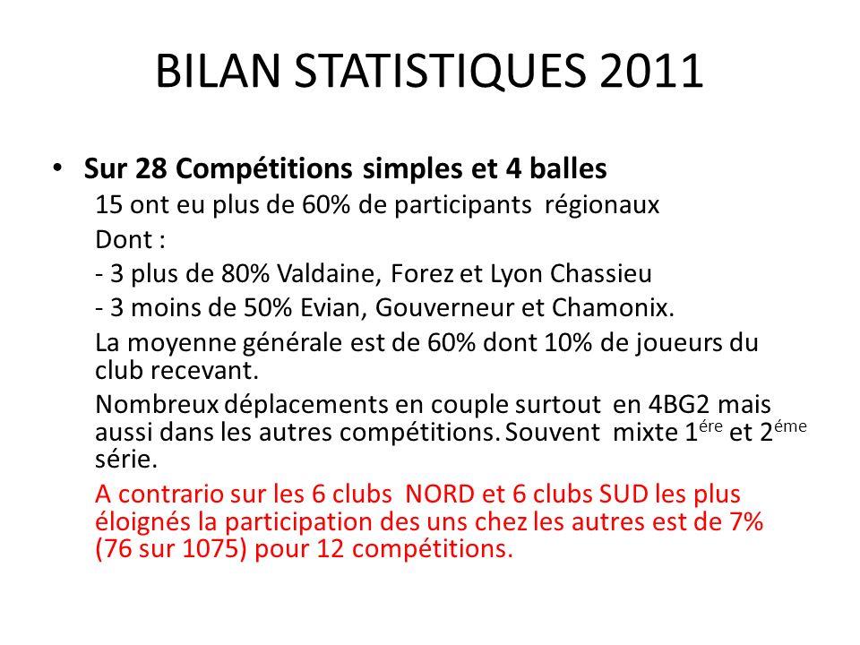 BILAN STATISTIQUES 2011 Sur 28 Compétitions simples et 4 balles 15 ont eu plus de 60% de participants régionaux Dont : - 3 plus de 80% Valdaine, Forez et Lyon Chassieu - 3 moins de 50% Evian, Gouverneur et Chamonix.