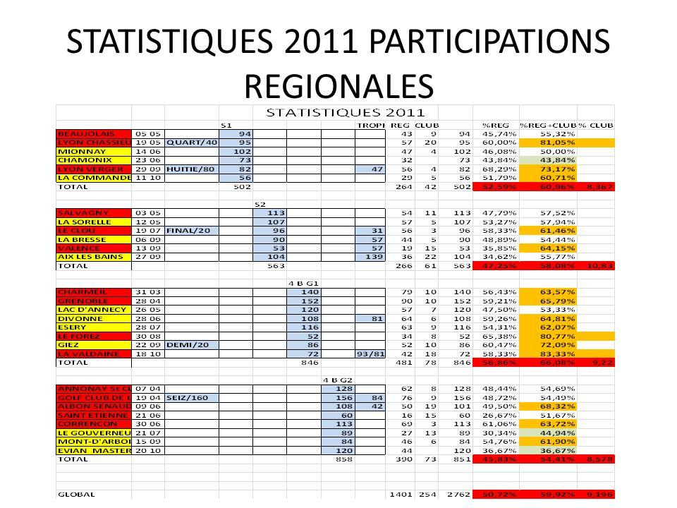 STATISTIQUES 2011 PARTICIPATIONS REGIONALES