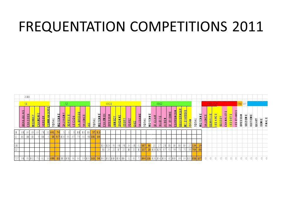 COMPARAISON CALENDRIER 2012 avec ZONES 2013