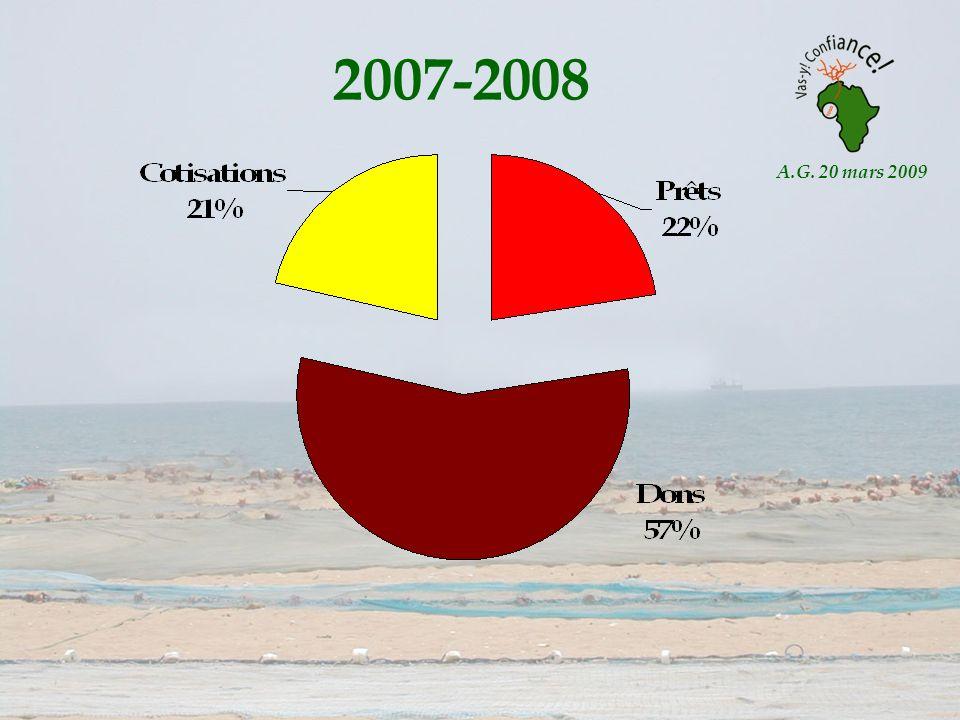 A.G. 20 mars 2009 2007-2008